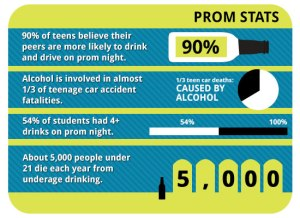 teen-prom-stats