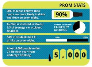 teen-prom-stats
